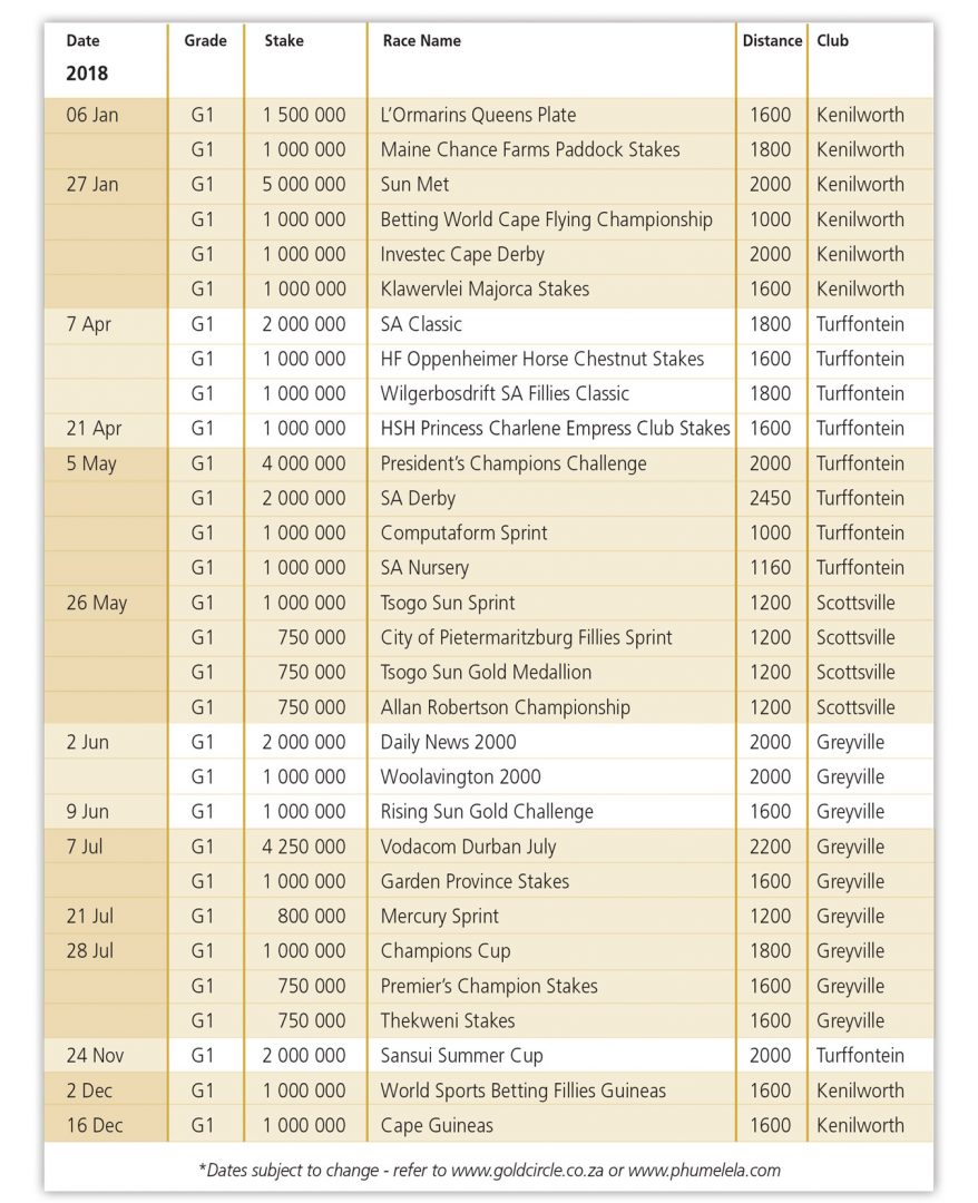 grade 1 races in south africa